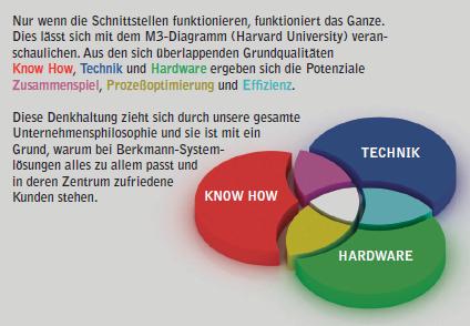 Berkmann Lackieranlagen: Ihre Patentlösung ist nicht von der Stange ...